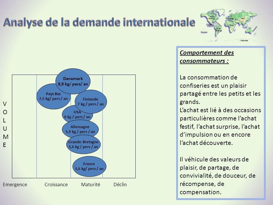 EmergenceCroissanceMaturitéDéclin VOLUMEVOLUME France 3,6 kg/ pers / an Pays Bas 7,5 kg/ pers / an USA 6 kg / pers / an Finlande 7 kg / pers / an Dane