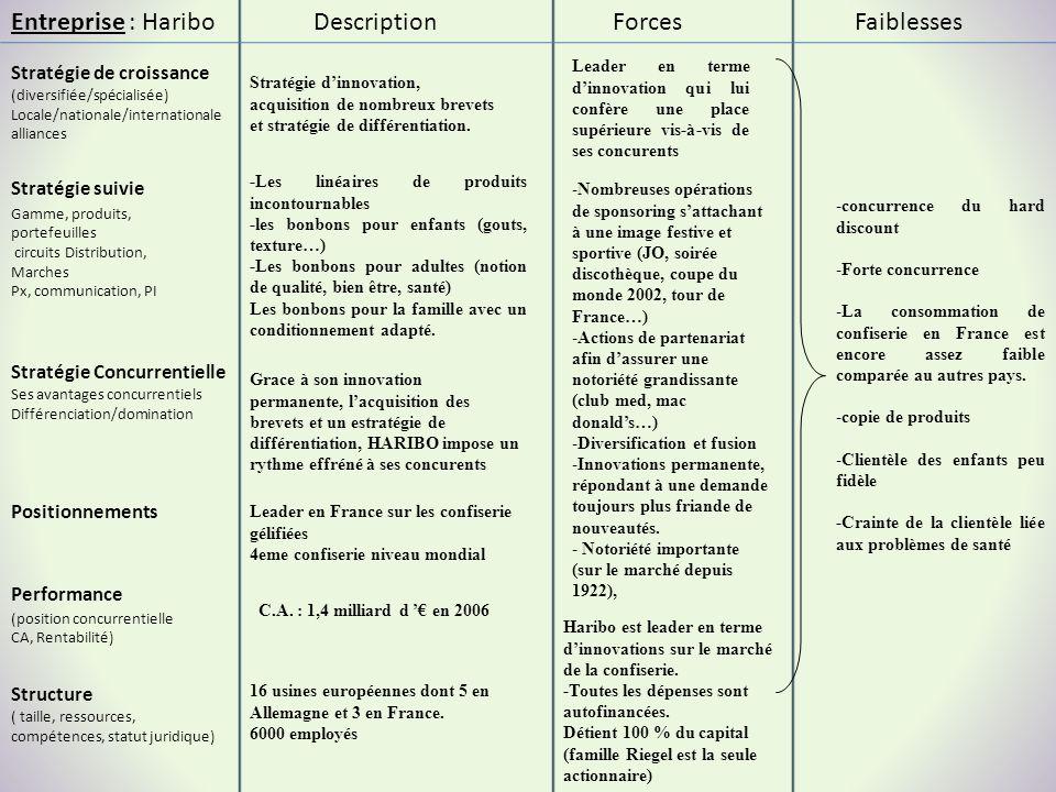 Entreprise : Haribo Stratégie suivie Stratégie de croissance (diversifiée/spécialisée) Locale/nationale/internationale alliances ForcesFaiblesses Perf
