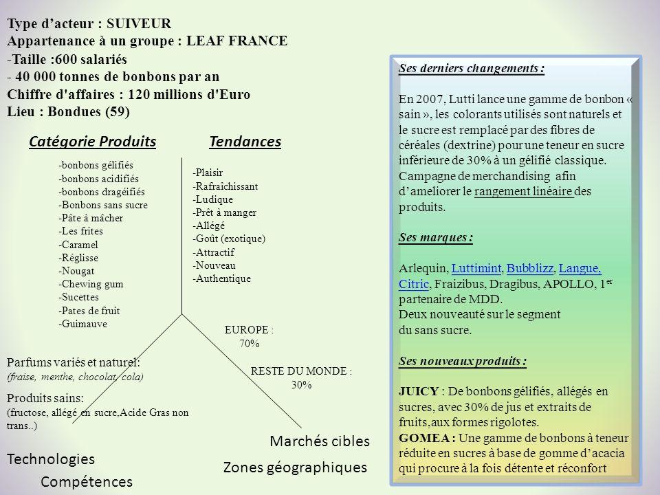 Type dacteur : SUIVEUR Appartenance à un groupe : LEAF FRANCE Marchés cibles Zones géographiques Catégorie ProduitsTendances Technologies Compétences