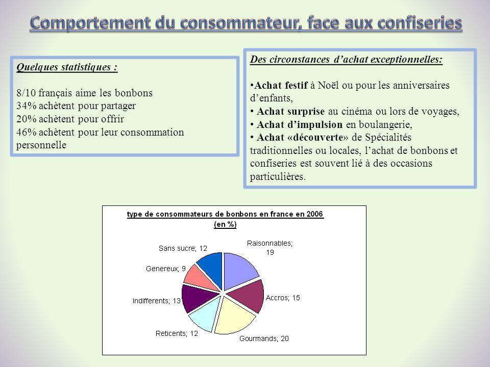 Quelques statistiques : 8/10 français aime les bonbons 34% achètent pour partager 20% achètent pour offrir 46% achètent pour leur consommation personn