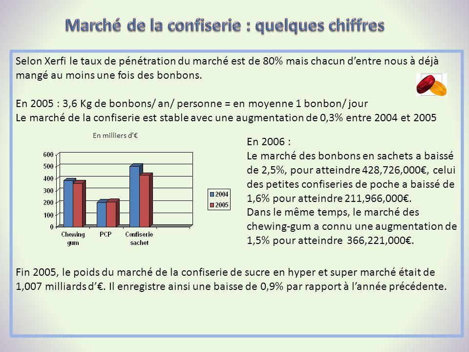 Selon Xerfi le taux de pénétration du marché est de 80% mais chacun dentre nous à déjà mangé au moins une fois des bonbons. En 2005 : 3,6 Kg de bonbon