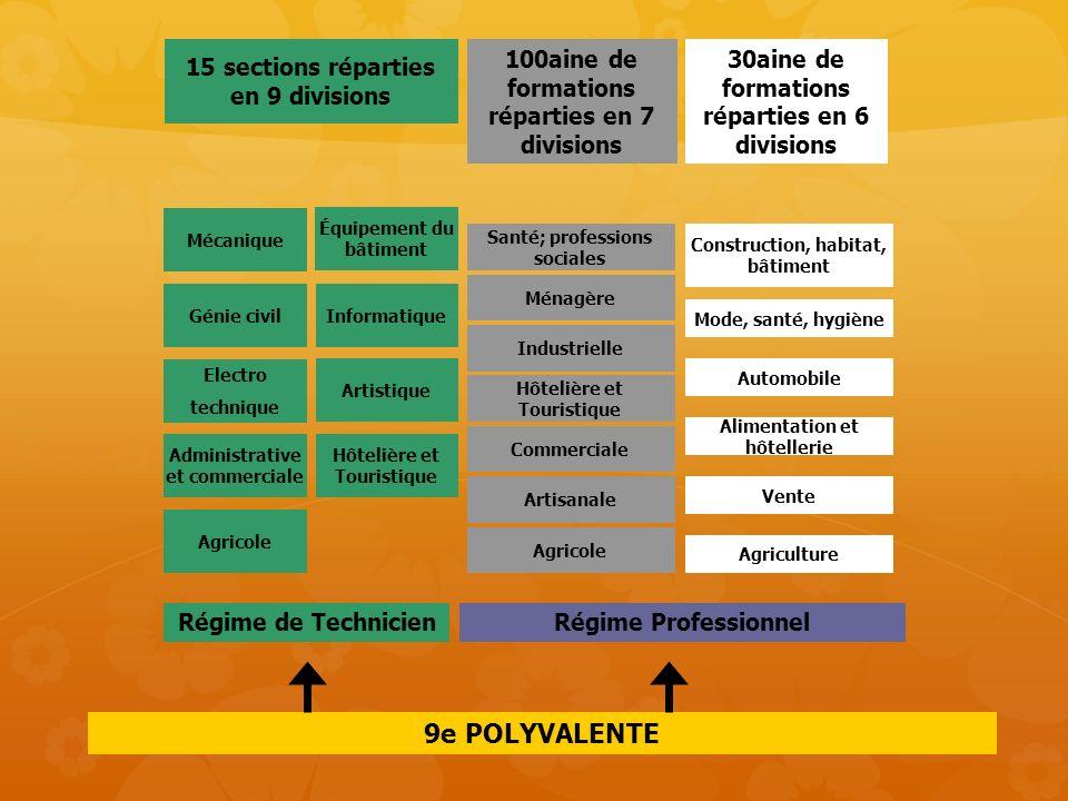 9e POLYVALENTE Régime ProfessionnelRégime de Technicien 15 sections réparties en 9 divisions Administrative et commerciale Agricole Artistique Electro