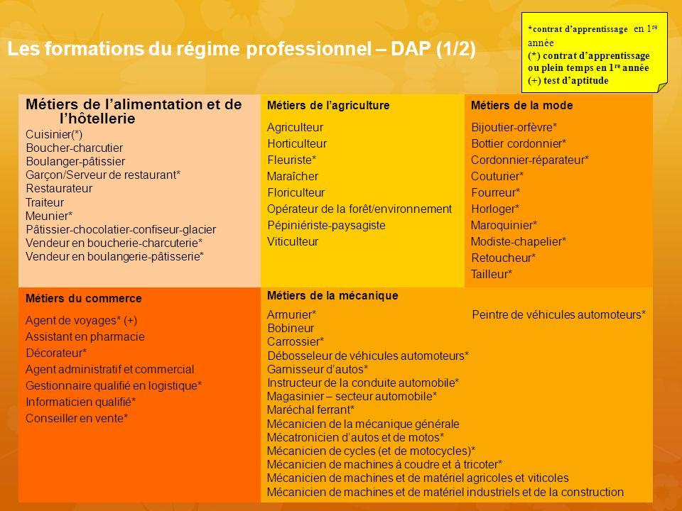 Les formations du régime professionnel – DAP (1/2) Métiers de lalimentation et de lhôtellerie Cuisinier(*) Boucher-charcutier Boulanger-pâtissier Garç