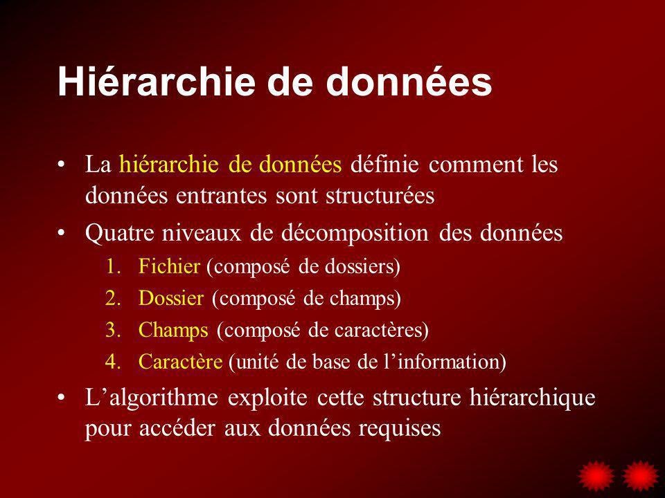 Hiérarchie de données La hiérarchie de données définie comment les données entrantes sont structurées Quatre niveaux de décomposition des données 1.Fi