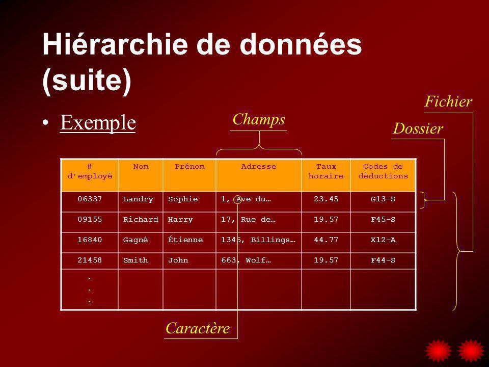 Hiérarchie de données (suite) Exemple # demployé NomPrénomAdresseTaux horaire Codes de déductions 06337LandrySophie1, Ave du…23.45G13-S 09155RichardHa