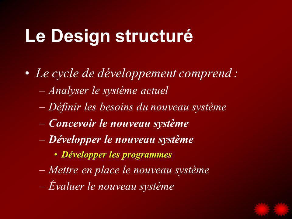 Le Design structuré Le cycle de développement comprend : –Analyser le système actuel –Définir les besoins du nouveau système –Concevoir le nouveau sys