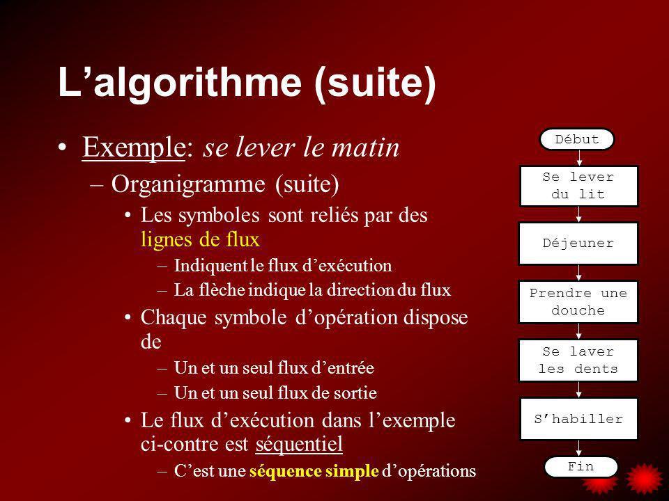 Lalgorithme (suite) Exemple: se lever le matin –Organigramme (suite) Les symboles sont reliés par des lignes de flux –Indiquent le flux dexécution –La