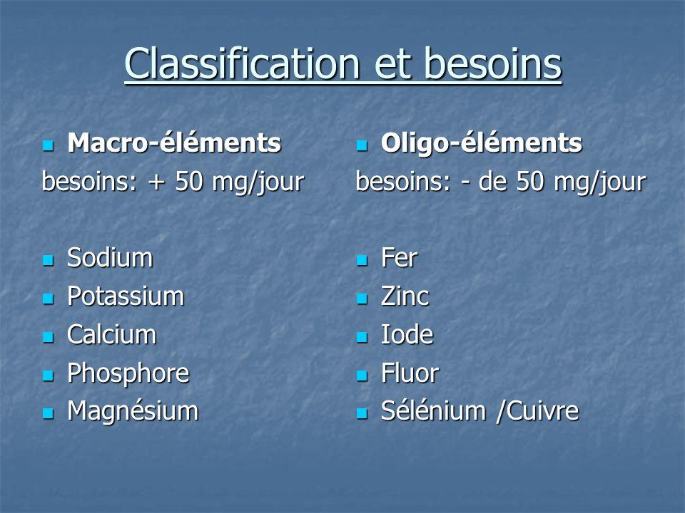 Classification et besoins Macro-éléments Macro-éléments besoins: + 50 mg/jour Sodium Sodium Potassium Potassium Calcium Calcium Phosphore Phosphore Ma