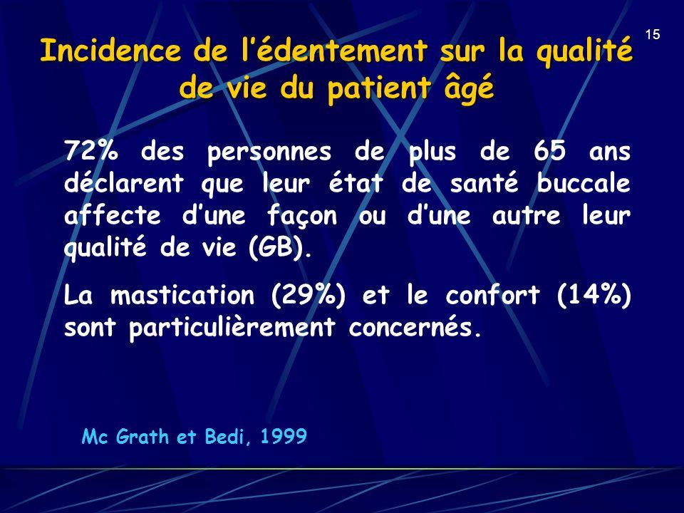 15 Incidence de lédentement sur la qualité de vie du patient âgé Mc Grath et Bedi, 1999 72% des personnes de plus de 65 ans déclarent que leur état de