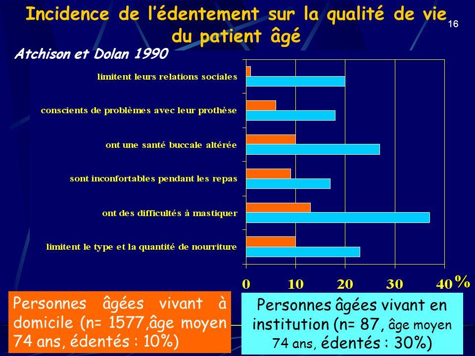 16 Incidence de lédentement sur la qualité de vie du patient âgé Personnes âgées vivant à domicile (n= 1577,âge moyen 74 ans, édentés : 10%) Personnes