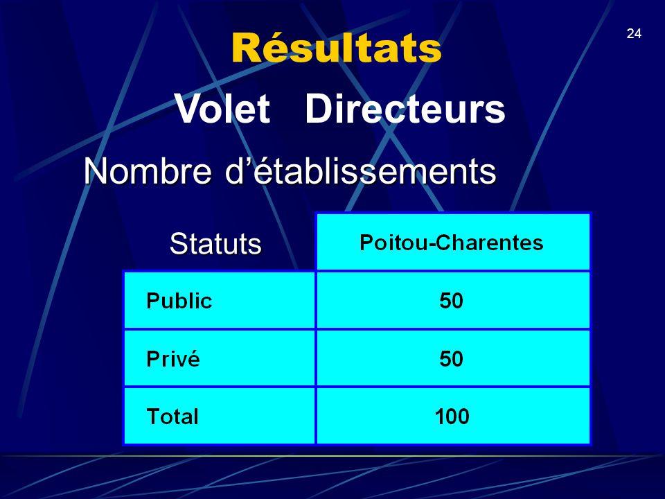 24 Nombre détablissements Statuts Résultats Volet Directeurs