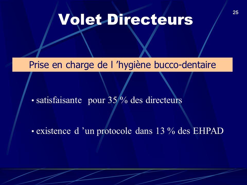 25 Volet Directeurs Prise en charge de l hygiène bucco-dentaire existence d un protocole dans 13 % des EHPAD satisfaisante pour 35 % des directeurs