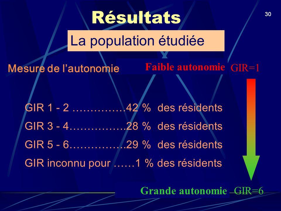 30 Résultats GIR 1 - 2 ……………42 % des résidents GIR 3 - 4…………….28 % des résidents GIR 5 - 6…………….29 % des résidents GIR inconnu pour ……1 % des résident