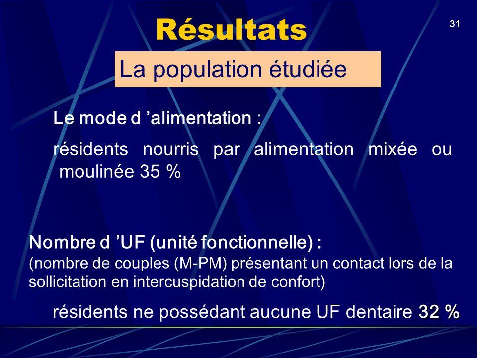 31 Le mode d alimentation : résidents nourris par alimentation mixée ou moulinée 35 % Nombre d UF (unité fonctionnelle) : (nombre de couples (M-PM) pr