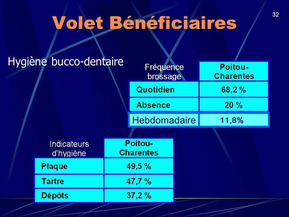 32 Volet Bénéficiaires Hygiène bucco-dentaire Fréquence brossage Poitou- Charentes Quotidien68,2 % Absence20 % Hebdomadaire 11,8%