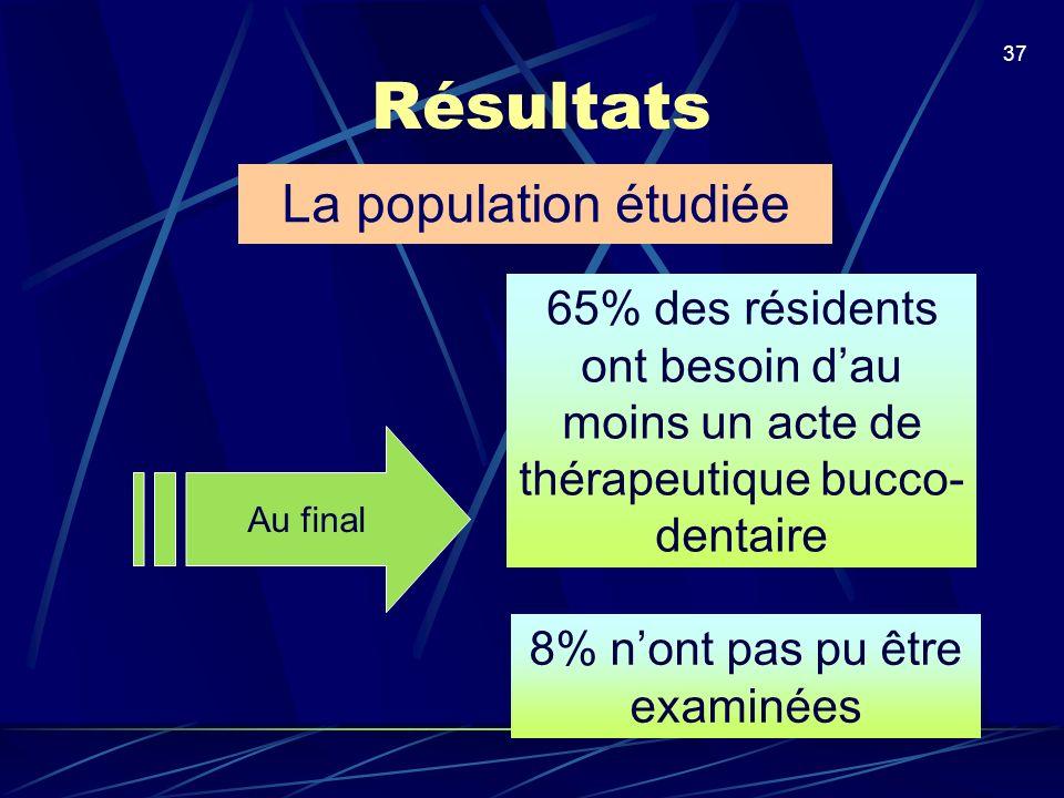 37 Résultats Au final 65% des résidents ont besoin dau moins un acte de thérapeutique bucco- dentaire La population étudiée 8% nont pas pu être examin
