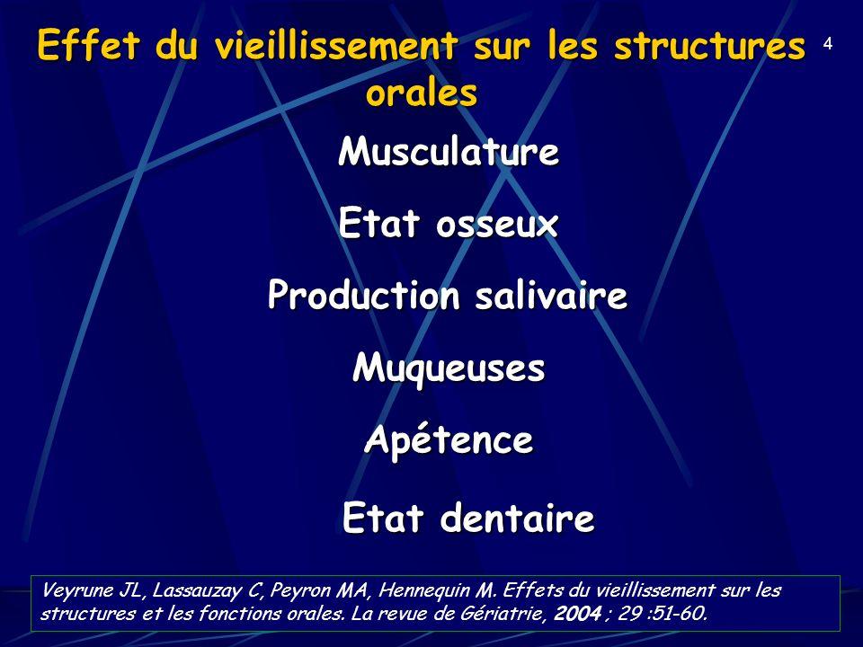 4 Effet du vieillissement sur les structures orales Musculature Production salivaire Apétence Muqueuses Etat dentaire Etat osseux Veyrune JL, Lassauza