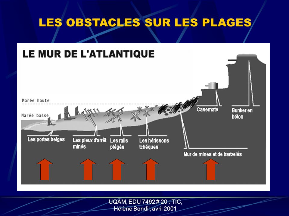 UQÀM, EDU 7492 # 20 : TIC, Hélène Bondil, avril 2001 LE MUR DE L ATLANTIQUE FUT CONSTRUIT PAR LES ALLEMANDS POUR CONTRER TOUTE INVASION ON Y TROUVE :