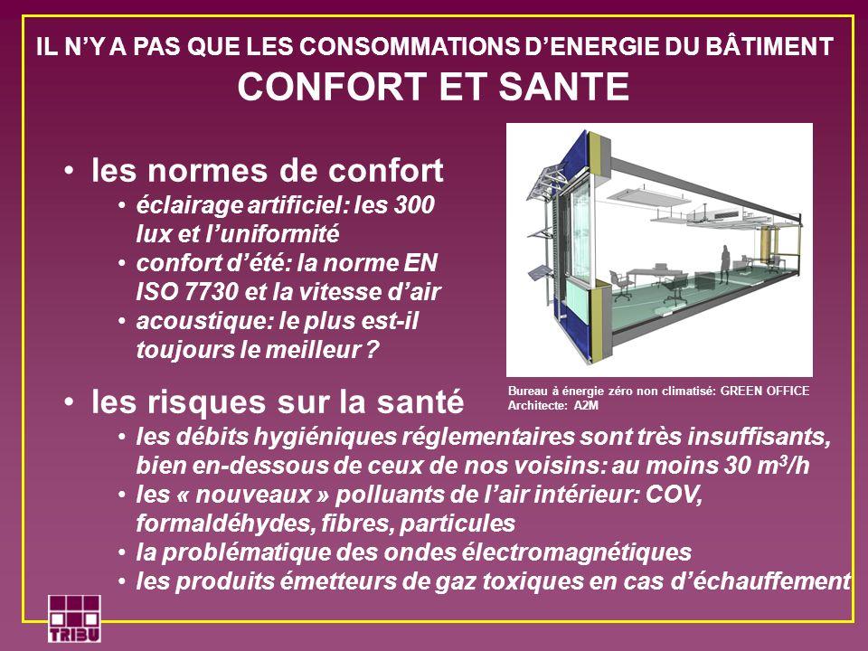 les normes de confort éclairage artificiel: les 300 lux et luniformité confort dété: la norme EN ISO 7730 et la vitesse dair acoustique: le plus est-i