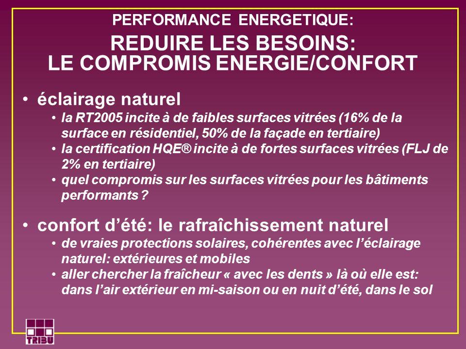 éclairage naturel la RT2005 incite à de faibles surfaces vitrées (16% de la surface en résidentiel, 50% de la façade en tertiaire) la certification HQ
