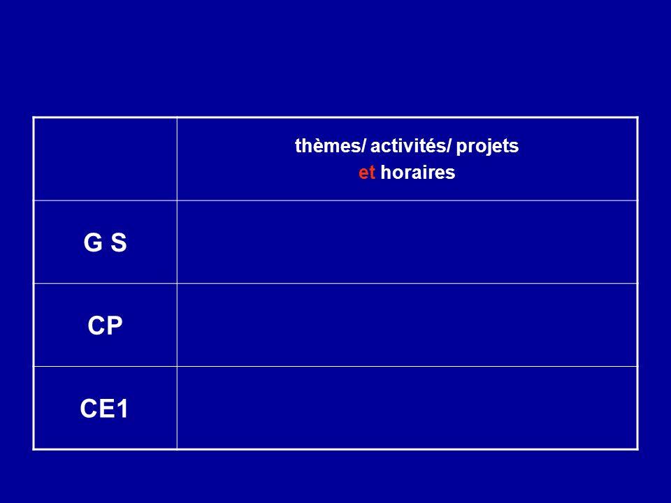 Les objets et les matériaux programme 2007 Réalisation dun circuit électrique simple Approche des caractéristiques et des usages dun axe dune manivelle …