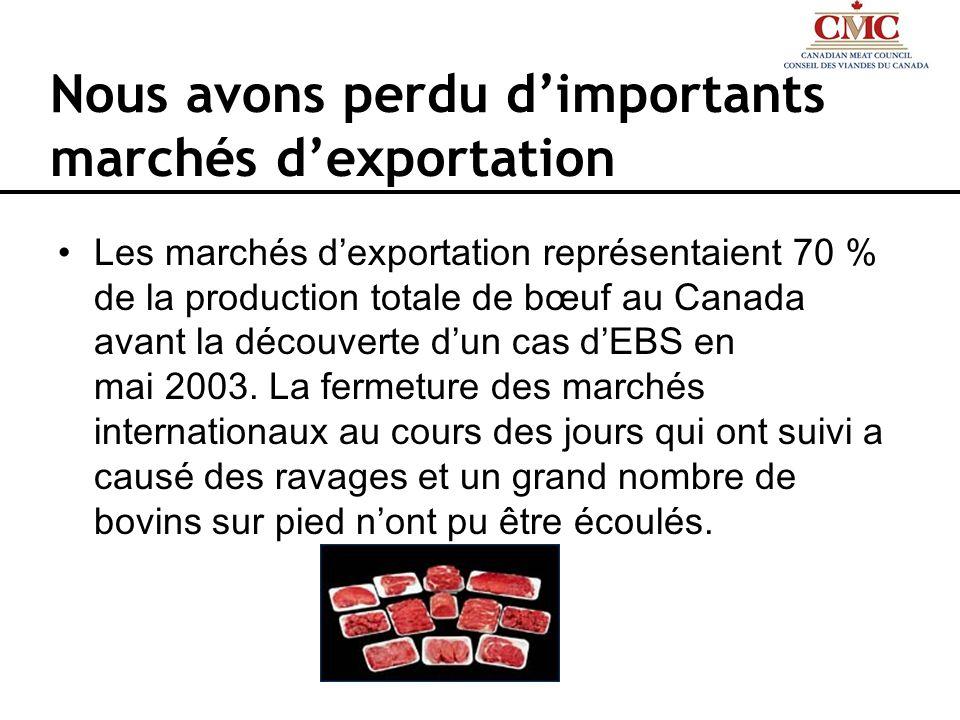 Nous avons perdu dimportants marchés dexportation Les marchés dexportation représentaient 70 % de la production totale de bœuf au Canada avant la déco