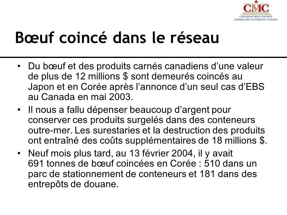 Bœuf coincé dans le réseau Du bœuf et des produits carnés canadiens dune valeur de plus de 12 millions $ sont demeurés coincés au Japon et en Corée ap