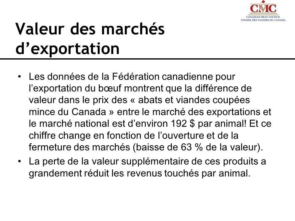 Valeur des marchés dexportation Les données de la Fédération canadienne pour lexportation du bœuf montrent que la différence de valeur dans le prix de