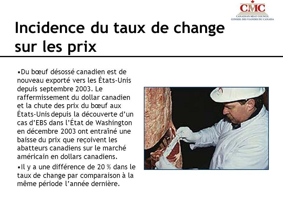 Incidence du taux de change sur les prix Du bœuf désossé canadien est de nouveau exporté vers les États-Unis depuis septembre 2003. Le raffermissement