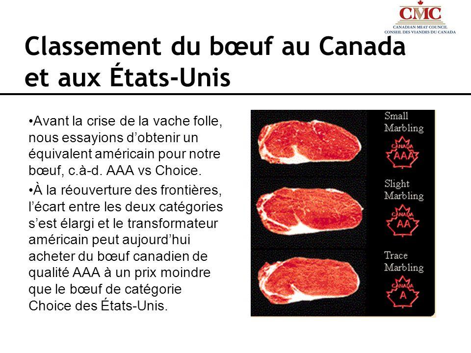 Classement du bœuf au Canada et aux États-Unis Avant la crise de la vache folle, nous essayions dobtenir un équivalent américain pour notre bœuf, c.à-