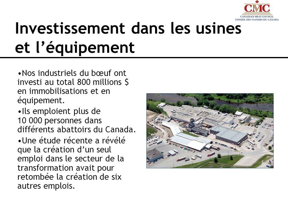 Investissement dans les usines et léquipement Nos industriels du bœuf ont investi au total 800 millions $ en immobilisations et en équipement. Ils emp
