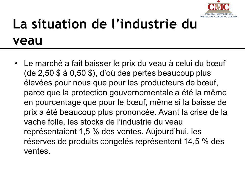 La situation de lindustrie du veau Le marché a fait baisser le prix du veau à celui du bœuf (de 2,50 $ à 0,50 $), doù des pertes beaucoup plus élevées