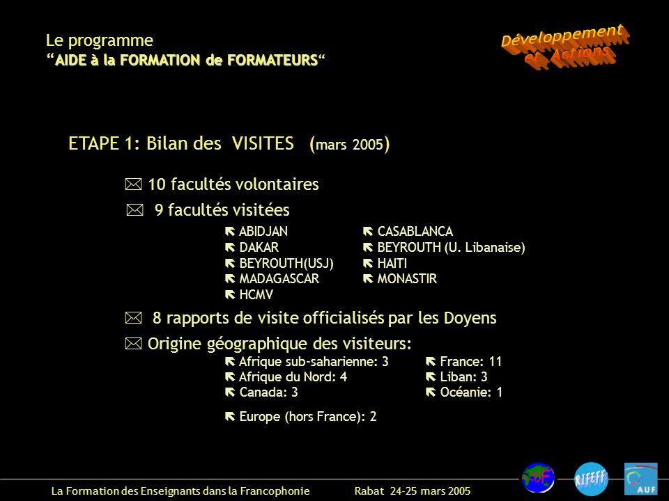 La Formation des Enseignants dans la Francophonie Rabat 24-25 mars 2005 * 10 facultés volontaires 9 facultés visitées ABIDJAN CASABLANCA DAKAR BEYROUTH (U.