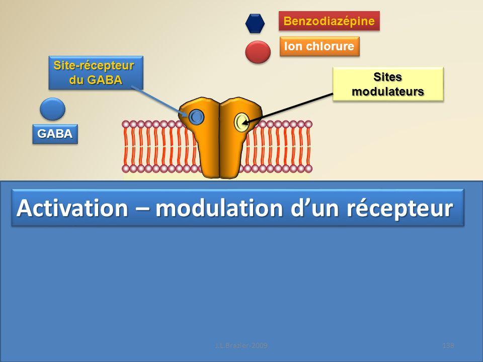 Site-récepteur du GABA Site-récepteur Ion chlorure GABAGABA SitesmodulateursSitesmodulateurs Benzodiazépine Activation – modulation dun récepteur 138J