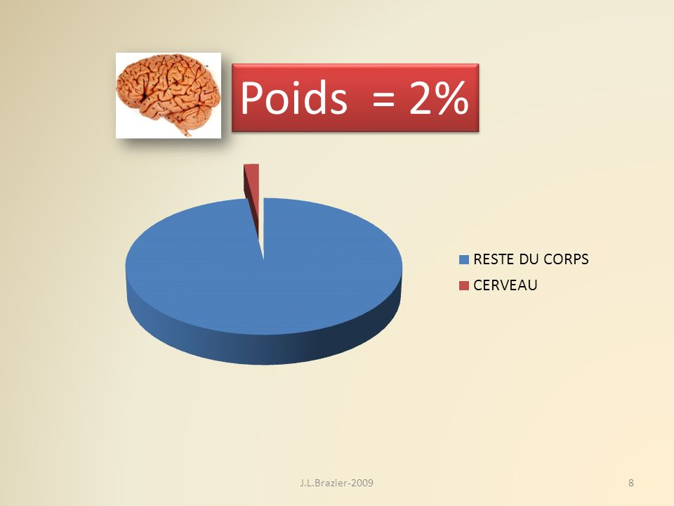 Poids = 2% 8J.L.Brazier-2009