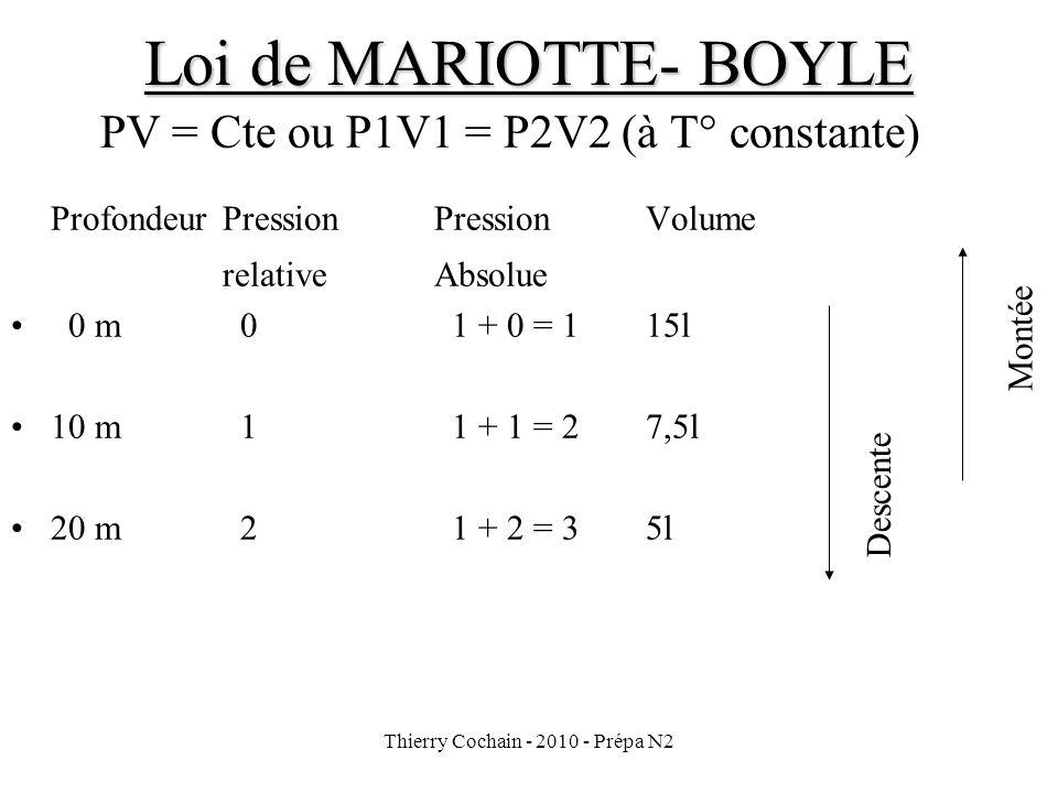 Thierry Cochain - 2010 - Prépa N2 Loi de MARIOTTE- BOYLE PV = Cte ou P1V1 = P2V2 (à T° constante) ProfondeurPression PressionVolume relative Absolue 0 m 0 1 + 0 = 115l 10 m 1 1 + 1 = 27,5l 20 m 2 1 + 2 = 35l Montée Descente