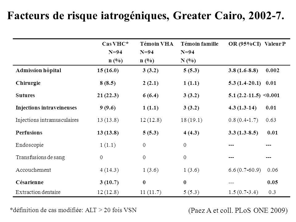 Facteurs de risque iatrogéniques, Greater Cairo, 2002-7. Cas VHC* N=94 n (%) Témoin VHA N=94 n (%) Témoin famille N=94 N (%) OR (95%CI) Valeur P Admis