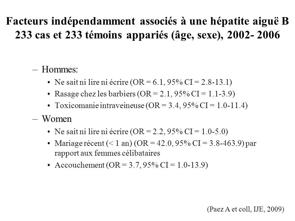 Facteurs indépendamment associés à une hépatite aiguë B 233 cas et 233 témoins appariés (âge, sexe), 2002- 2006 –Hommes: Ne sait ni lire ni écrire (OR