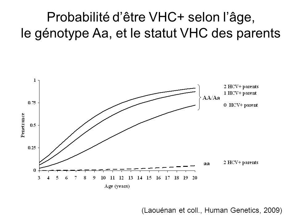 Probabilité dêtre VHC+ selon lâge, le génotype Aa, et le statut VHC des parents (Laouénan et coll., Human Genetics, 2009)