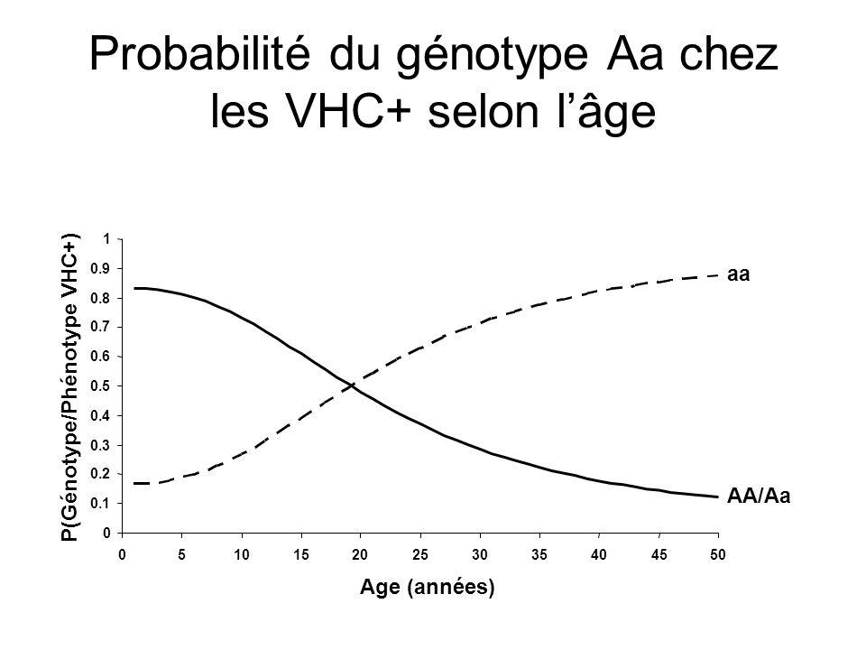 Probabilité du génotype Aa chez les VHC+ selon lâge