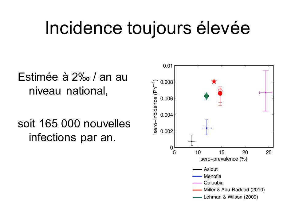 Incidence toujours élevée Estimée à 2 / an au niveau national, soit 165 000 nouvelles infections par an.