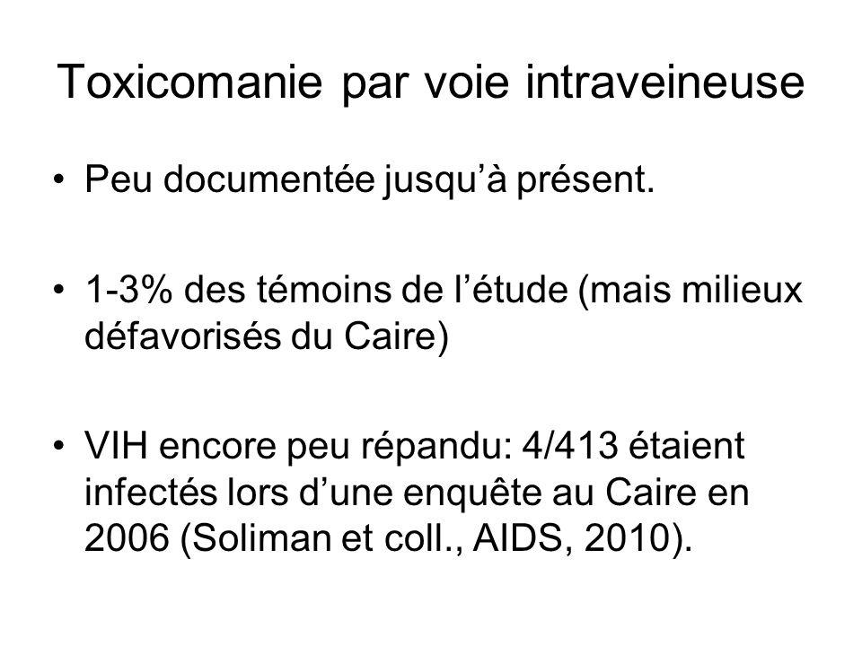 Toxicomanie par voie intraveineuse Peu documentée jusquà présent. 1-3% des témoins de létude (mais milieux défavorisés du Caire) VIH encore peu répand