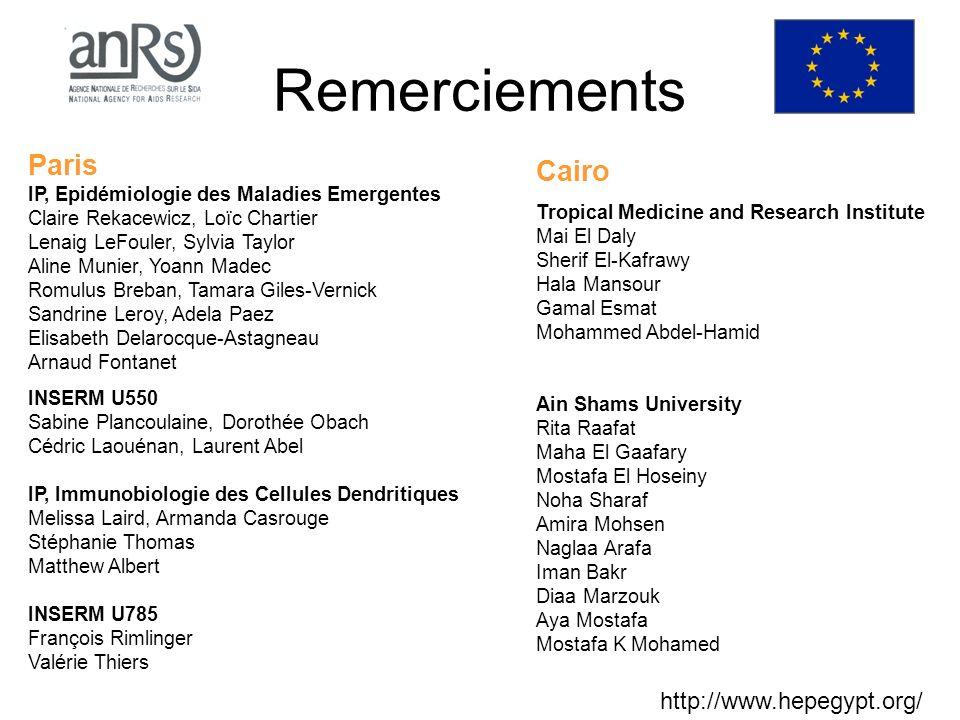 Remerciements Paris IP, Epidémiologie des Maladies Emergentes Claire Rekacewicz, Loïc Chartier Lenaig LeFouler, Sylvia Taylor Aline Munier, Yoann Made