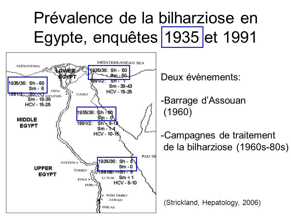 Prévalence de la bilharziose en Egypte, enquêtes 1935 et 1991 Deux évènements: -Barrage dAssouan (1960) -Campagnes de traitement de la bilharziose (19