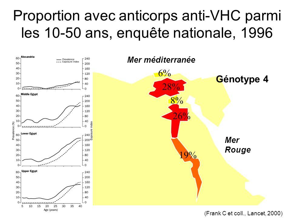 Proportion avec anticorps anti-VHC parmi les 10-50 ans, enquête nationale, 1996 SUDAN Mer méditerranée Mer Rouge 8% 28% 6% 26% 19% (Frank C et coll.,