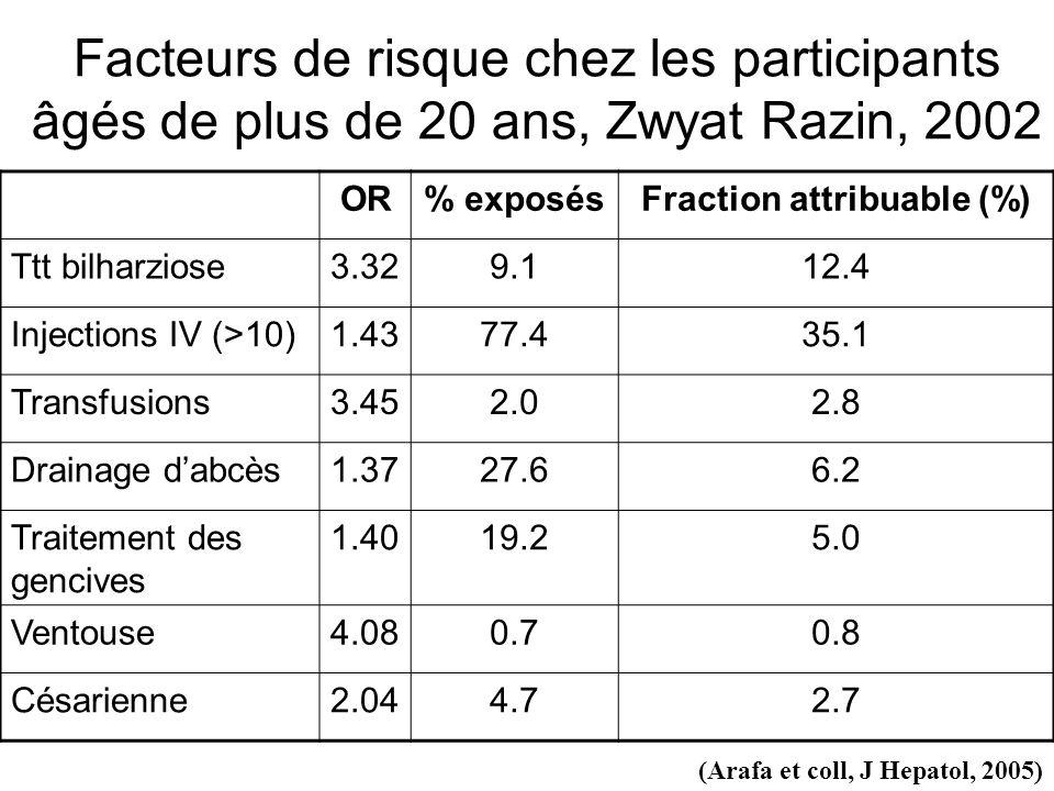 Regroupement intra-familial des cas Zwyat Razin, 2002, n=4020 (ANRS 12107) OR ajusté* Infection VHC % souches similaires Séquences NS5b Mari-femme2.2 (1.3 – 3.7)1/16 = 6% Père-enfant3.4 (1.8 – 6.2)2/16 = 12% Mère-enfant3.8 (2.5 – 5.8)5/22 = 23% Enfant-enfant9.3 (4.9 – 17.6)9/29 = 31% (Plancoulaine et coll., Gut, 2008) *modèles GEE2