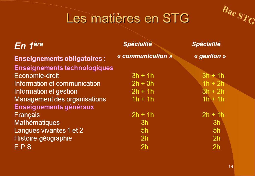 14 Les matières en STG Bac STG En 1 ère Spécialité Spécialité Enseignements obligatoires : « communication » « gestion » Enseignements technologiques Economie-droit3h + 1h 3h + 1h Information et communication2h + 3h 1h + 2h Information et gestion2h + 1h 3h + 2h Management des organisations1h + 1h 1h + 1h Enseignements généraux Français 2h + 1h 2h + 1h Mathématiques 3h 3h Langues vivantes 1 et 2 5h 5h Histoire-géographie 2h 2h E.P.S.