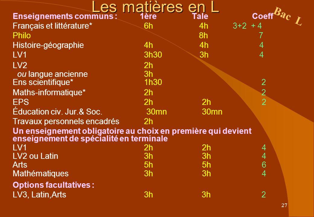27 Les matières en L Enseignements communs : 1ère Tale Coeff Français et littérature* 6h 4h 3+2 + 4 Philo 8h 7 Histoire-géographie 4h 4h 4 LV1 3h30 3h