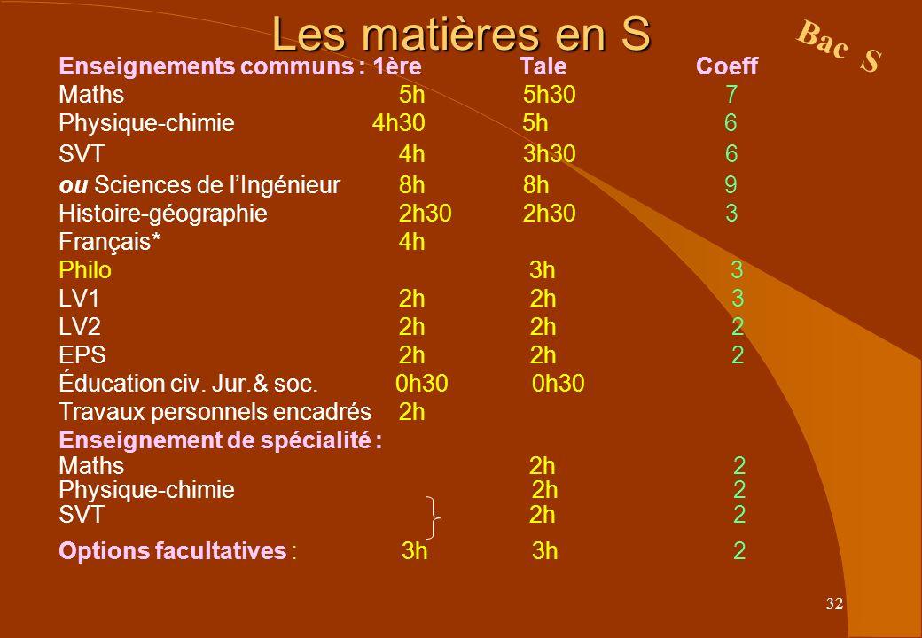 32 Les matières en S Enseignements communs : 1ère Tale Coeff Maths5h 5h30 7 Physique-chimie 4h30 5h 6 SVT4h 3h30 6 ou Sciences de lIngénieur8h 8h 9 Hi