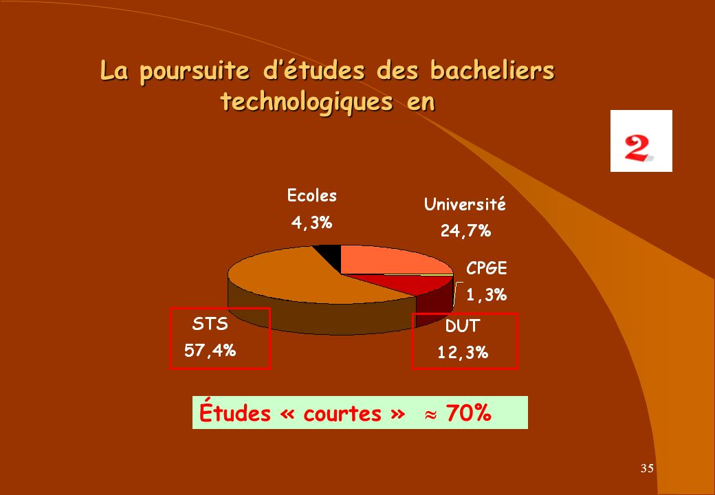 35 La poursuite détudes des bacheliers technologiques en Études « courtes » 70%